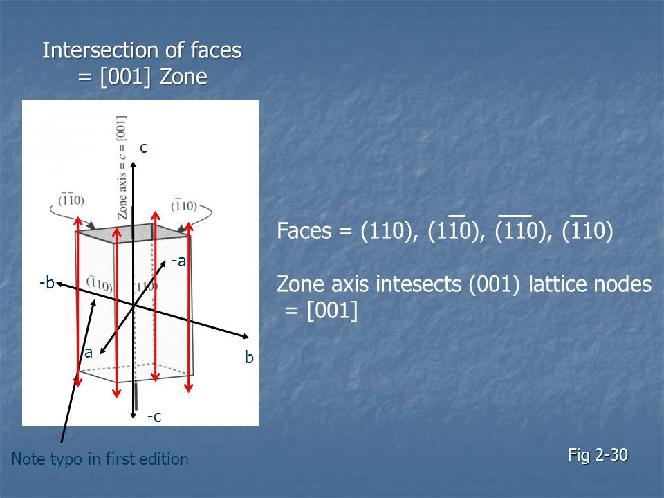 Zone axis intesects (001) lattice nodes = [001]